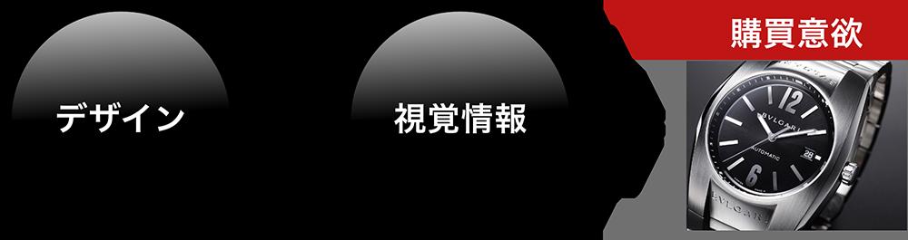 デザイン/資格情報
