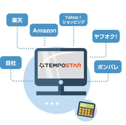 ネットショップ販路拡大に必須のコンテンツ!一元管理ツールの検証について